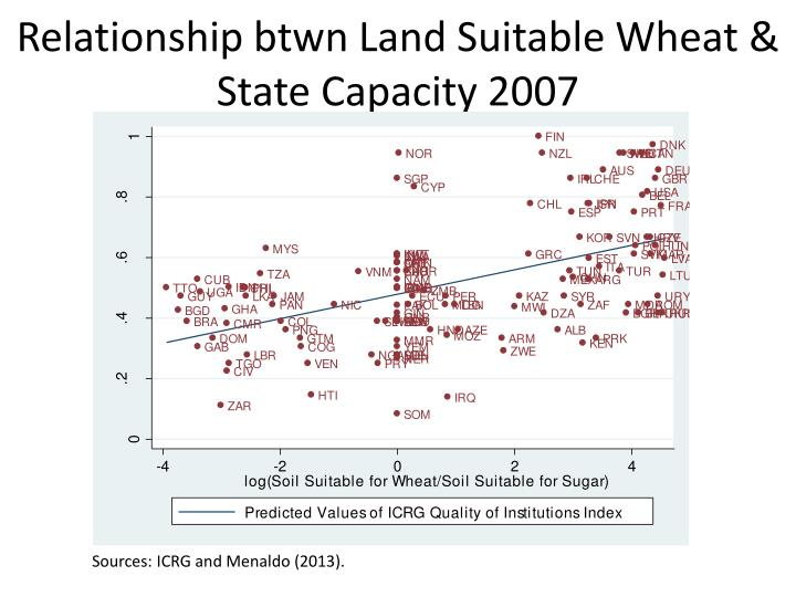 Relationship btwn Land Suitable Wheat & State Capacity 2007