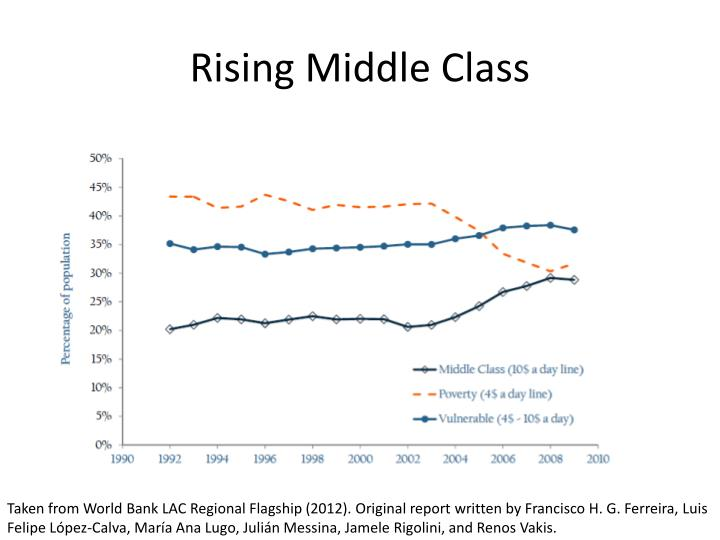 Rising Middle Class