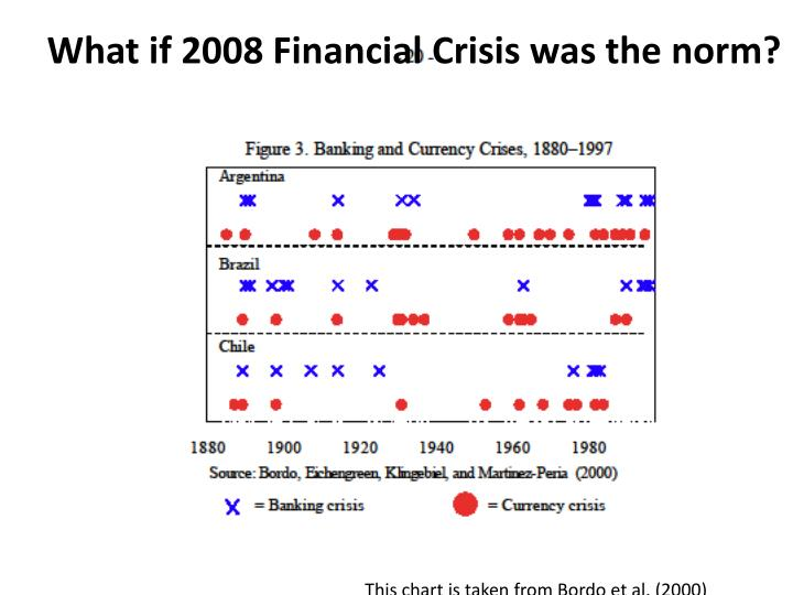 What if 2008 Financial Crisis was the norm?