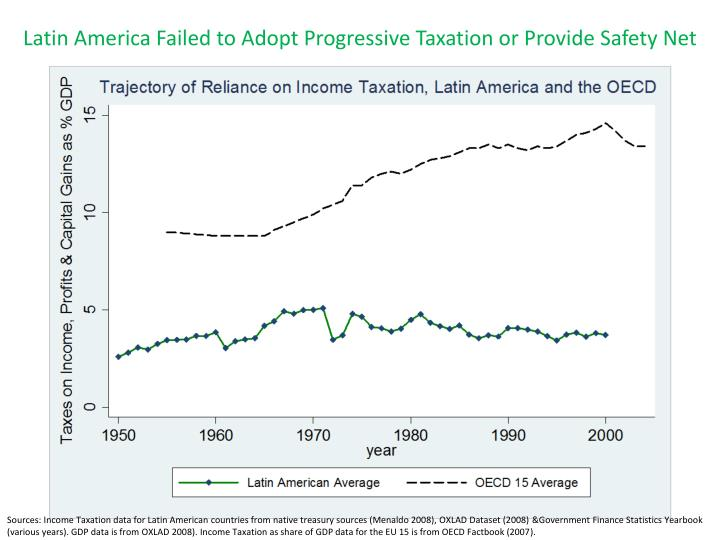 Latin America Failed to Adopt Progressive Taxation or Provide Safety Net