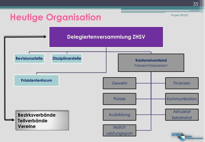Heutige Organisation