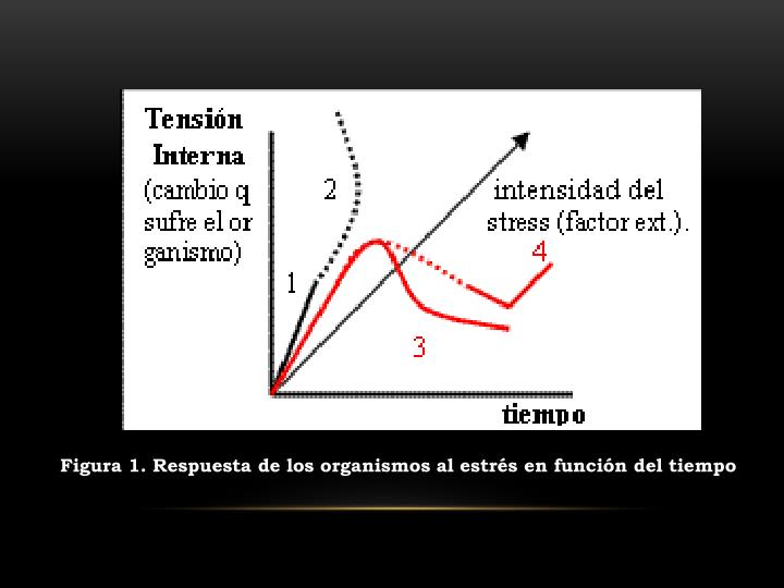 Figura 1. Respuesta de los organismos al estrés en función del tiempo