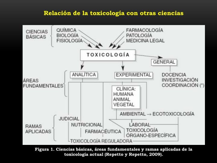 Relación de la toxicología con otras ciencias