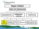 region halland