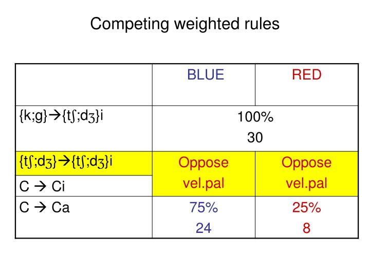 Competing weighted rules