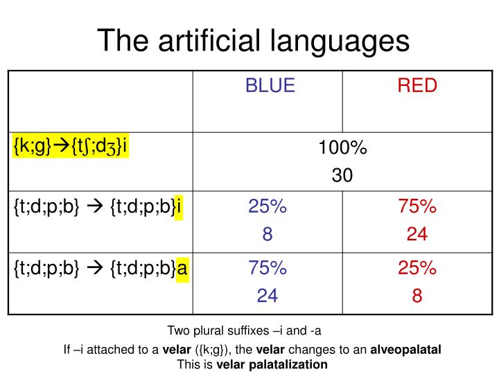 The artificial languages