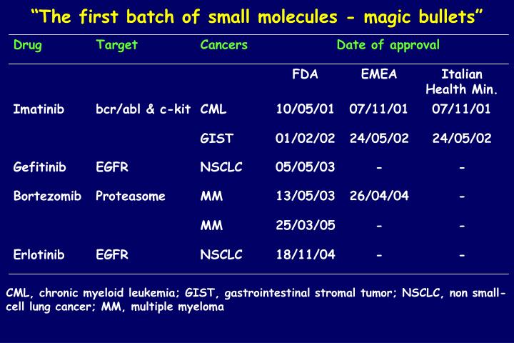 """The first batch of small molecules - magic bullets"""