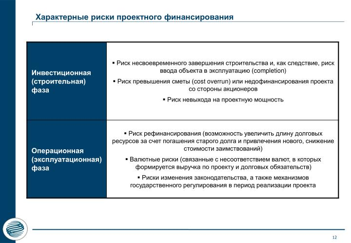 Характерные риски проектного финансирования