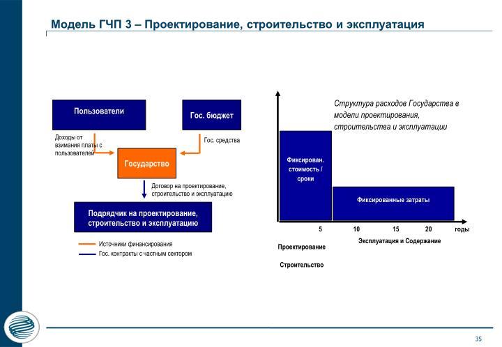 Модель ГЧП 3 – Проектирование, строительство и эксплуатация