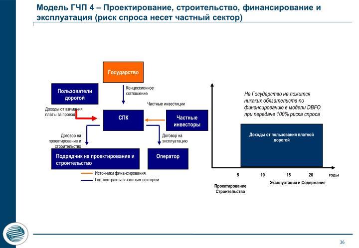 Модель ГЧП 4 – Проектирование, строительство, финансирование и эксплуатация (риск спроса несет частный сектор)