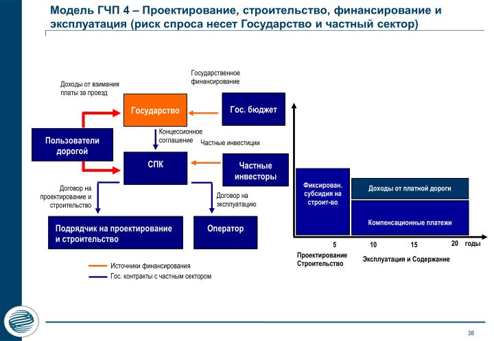 Модель ГЧП 4 – Проектирование, строительство, финансирование и эксплуатация (риск спроса несет Государство и частный сектор)