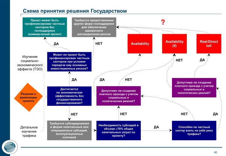 Схема принятия решения Государством