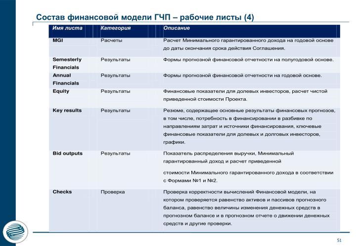 Состав финансовой модели ГЧП – рабочие листы (4)