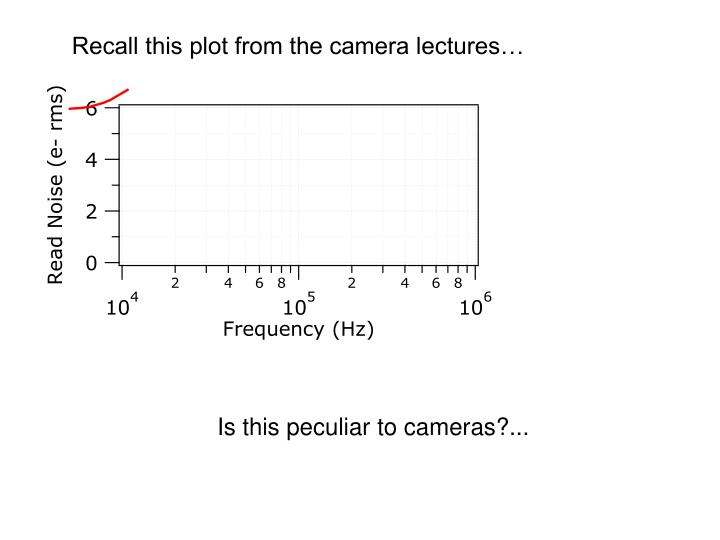 Recall this plot from the camera lectures…