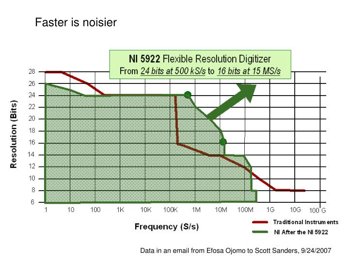 Faster is noisier
