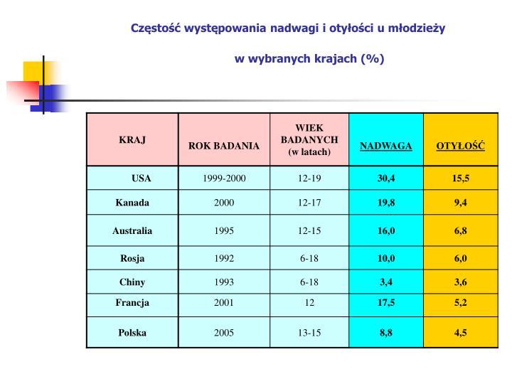 Częstość występowania nadwagi i otyłości u młodzieży