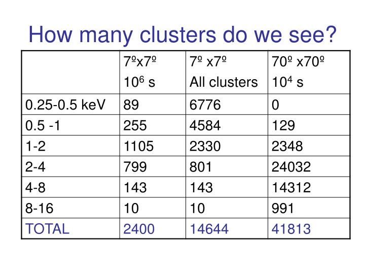 How many clusters do we see?
