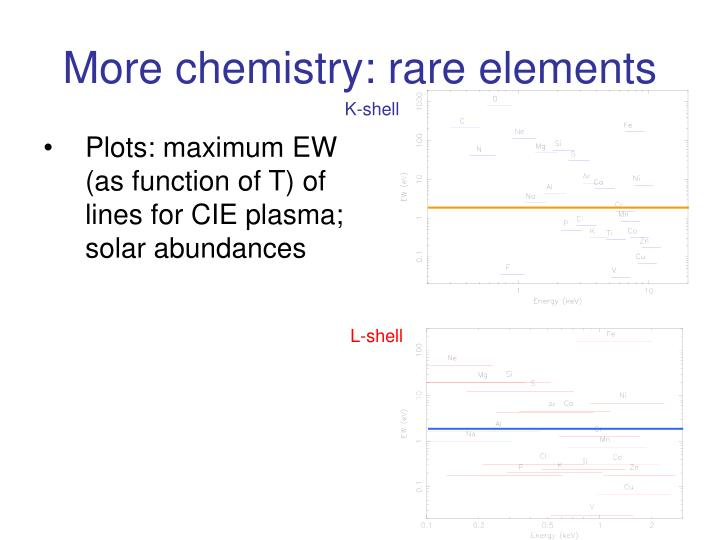 More chemistry: rare elements