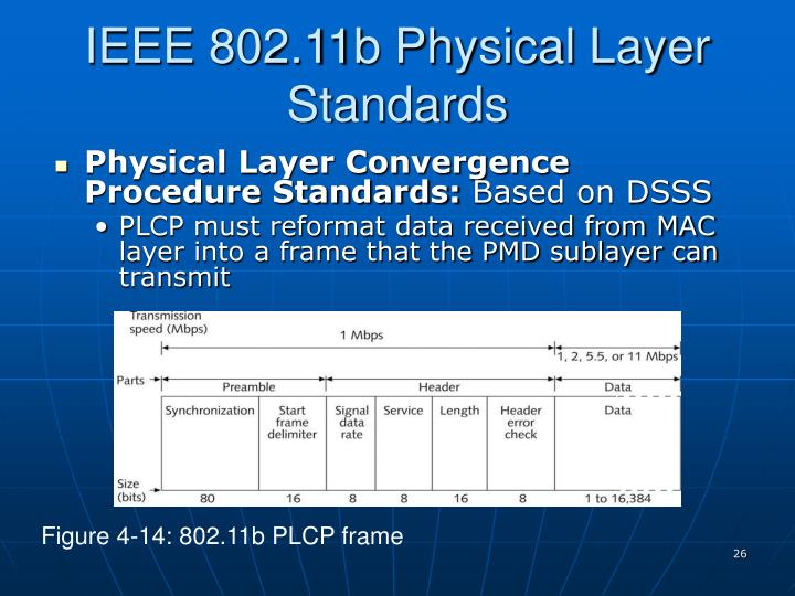 IEEE 802.11b Physical Layer Standards