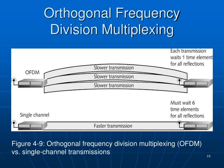 Orthogonal Frequency