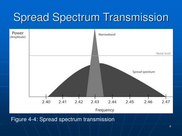Spread Spectrum Transmission