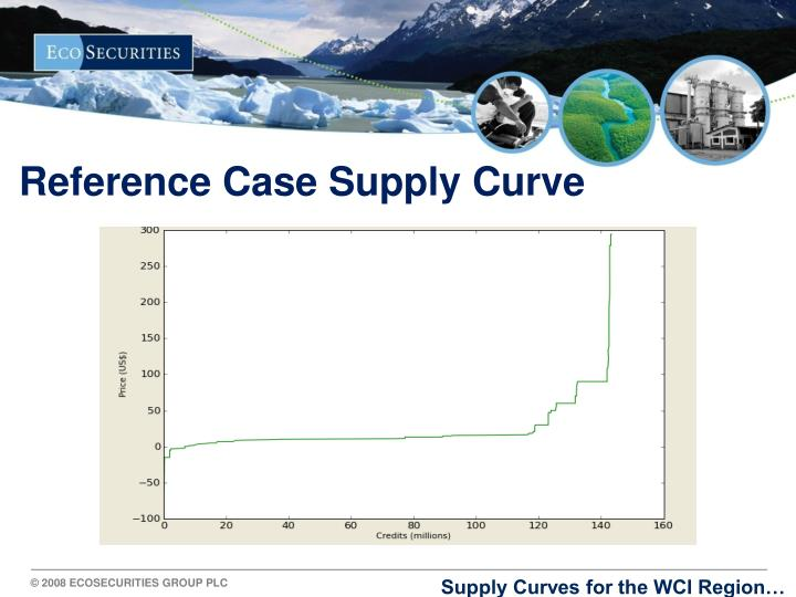 Reference Case Supply Curve