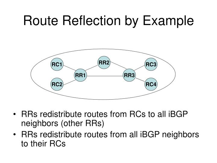 Route Reflection by Example