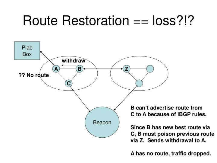 Route Restoration == loss?!?