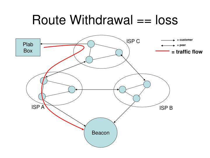 Route Withdrawal == loss