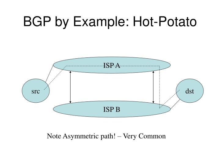 BGP by Example: Hot-Potato