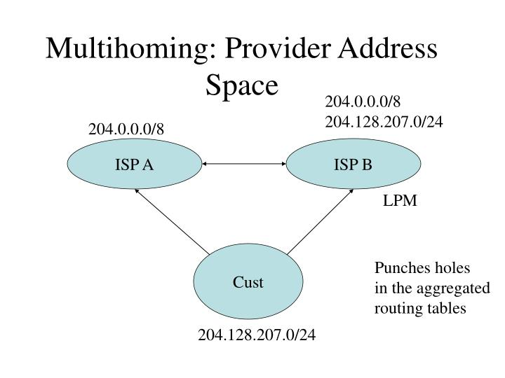Multihoming: Provider Address Space