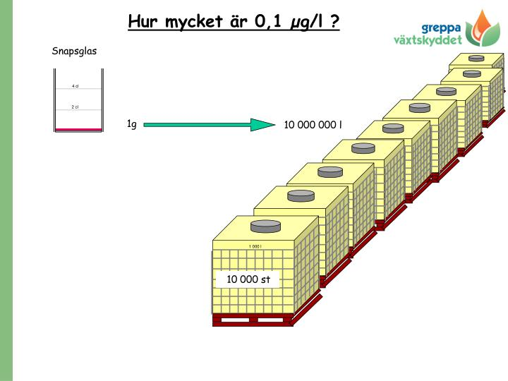 Hur mycket är 0,1 µg/l ?