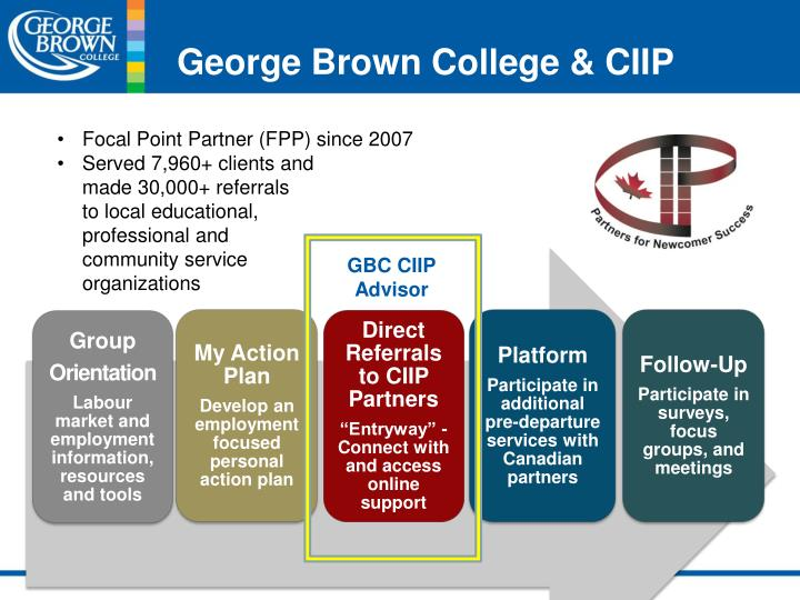 George Brown College & CIIP