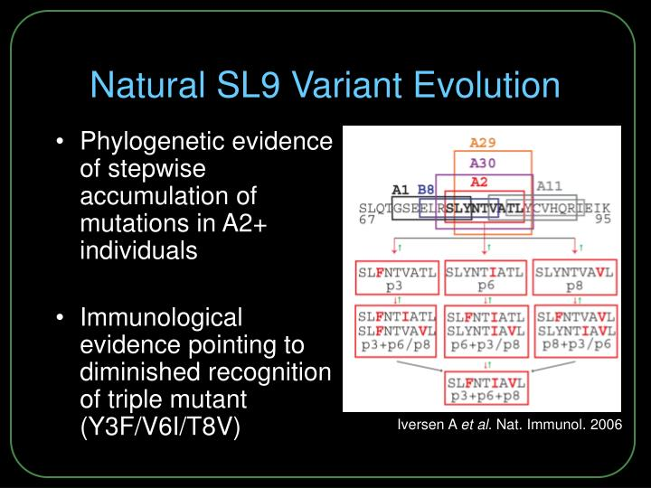 Natural SL9 Variant Evolution