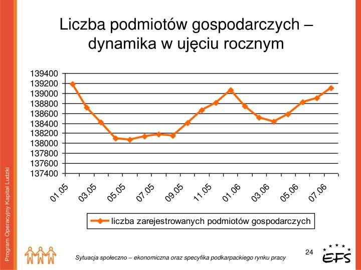 Liczba podmiotów gospodarczych – dynamika w ujęciu rocznym