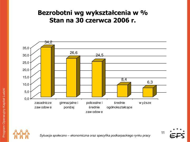 Bezrobotni wg wykształcenia w %