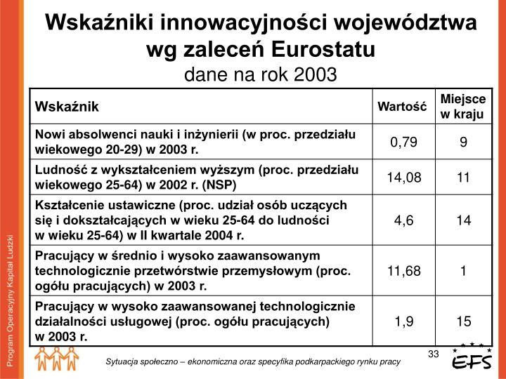 Wskaźniki innowacyjności województwa