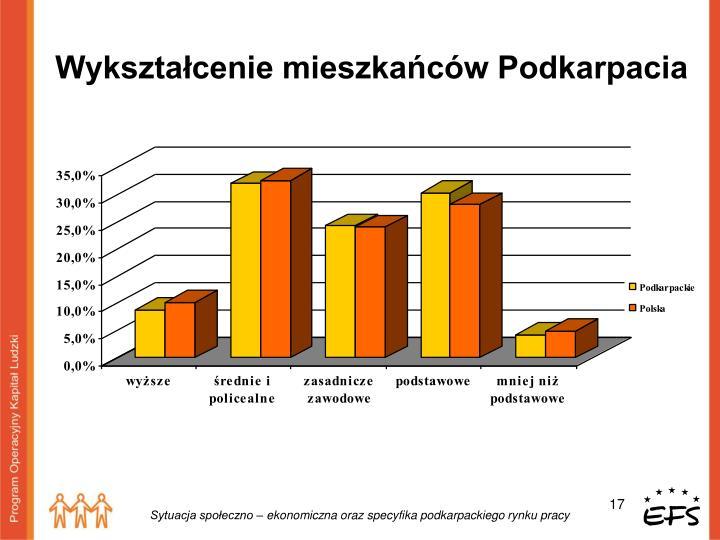 Wykształcenie mieszkańców Podkarpacia