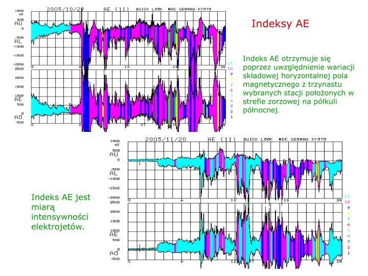 Indeksy AE