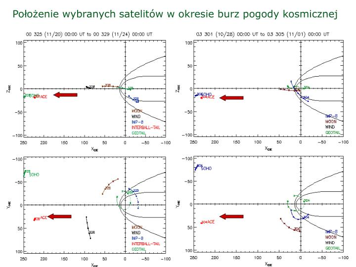 Położenie wybranych satelitów w okresie burz pogody kosmicznej