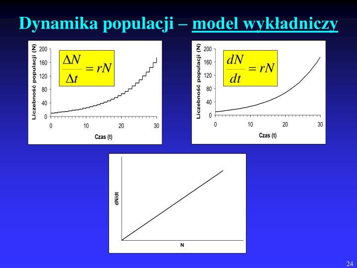 Dynamika populacji –