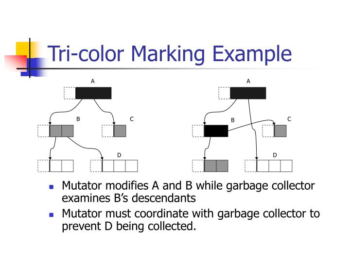 Tri-color Marking Example