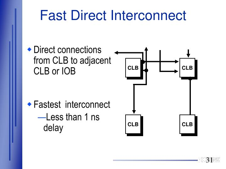 Direct connections from CLB to adjacent CLB or IOB