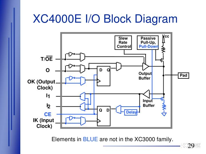 XC4000E I/O Block Diagram