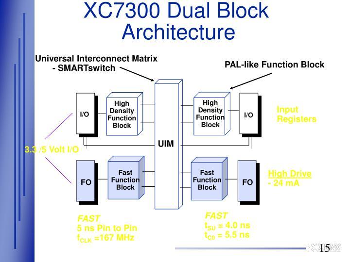 XC7300 Dual Block