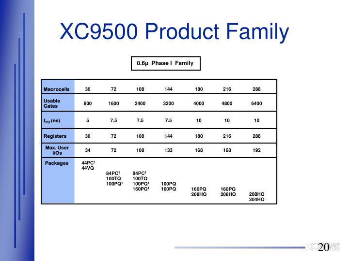 XC9500 Product Family