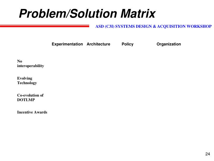 matrices problems and solutions Matrix equations - problems 2x2 matrices solve the following systems of  equations: 2x + 4y = 14 3x + y = -4 answers: x = -3, y = 5 5x - 4y = 6 3x + 4y =  10.