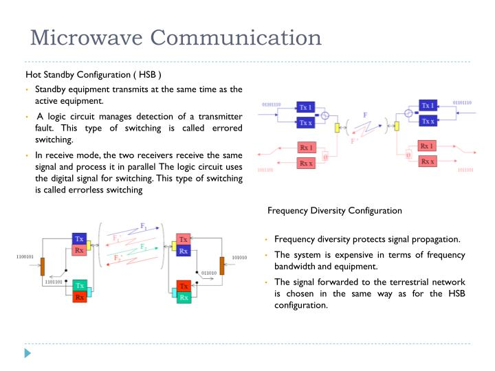 Microwave Communication