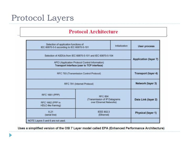 Protocol Layers