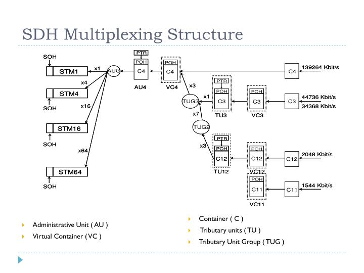 SDH Multiplexing Structure